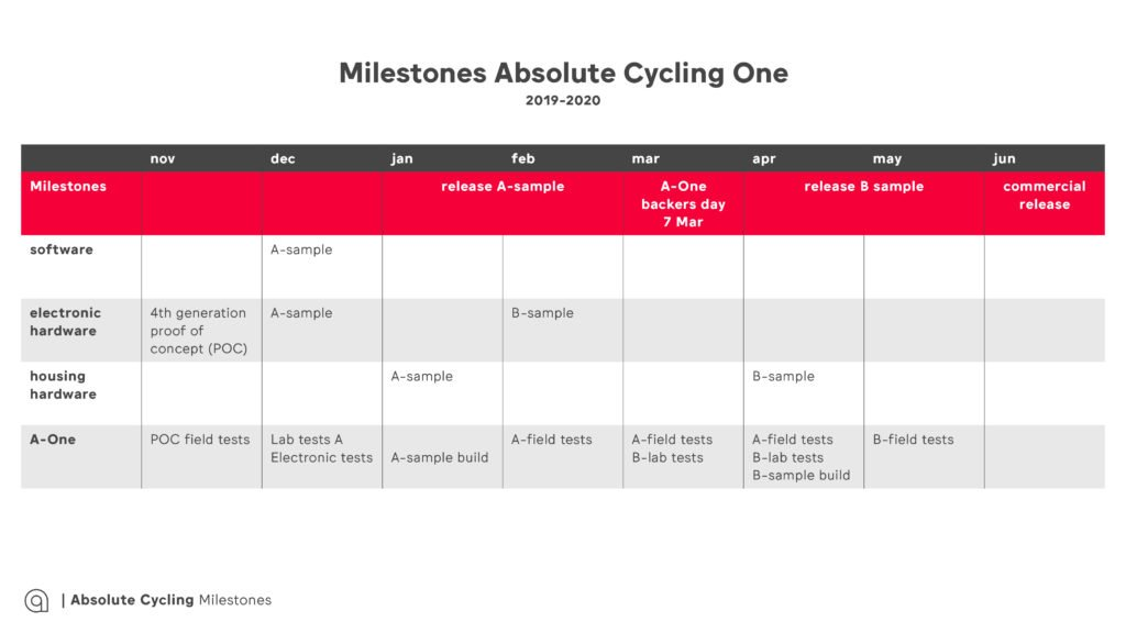 milestones Absolute Cycling
